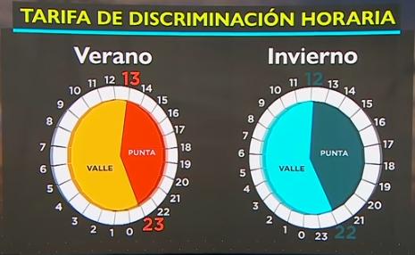 Tarifa de luz discriminación horaria DHA